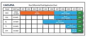 Diy  U2013 Rear Differential Non-honda Fluid