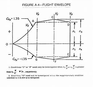 Flight Envelope