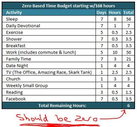 zero based budgeting template the power of zero based time budgeting