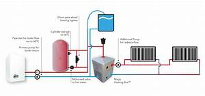 Central Heating Management Systems  U2013 Scottishenergysaving Co Uk