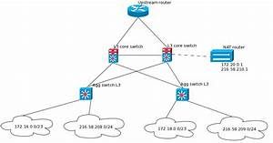 Nat - Private And Public Ips In The Same Ospf Area