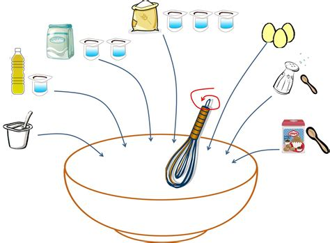 dessin recette de cuisine gâteau au yaourt chocolat et scoubidou