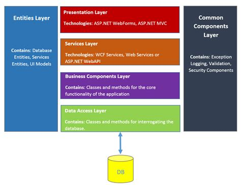 Ntier Architecture Aspnet Example  Net Daily