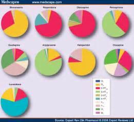 Antipsychotic Receptor Chart