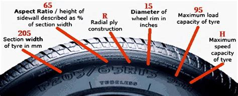 car tire numbers explained    numbers