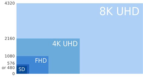 The Future Of High Resolution
