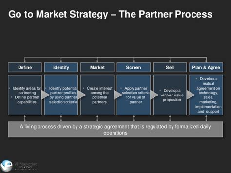 go to market plan template go to market strategy template
