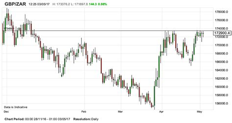 pound rand exchange rate sa rand won t be pushed above key 17 35 level by sterling