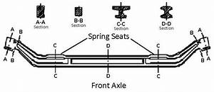 Types Of Axles  Front Axle  Rear Axles And Stub Axle