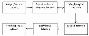 Block Diagram Of The Proposed Drowsy Detection System