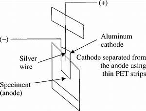 Gap Between Silver Wire Anode And Cathode Plate