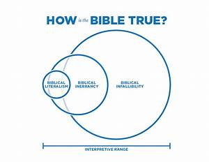 How to Read the Bible   LDS & Evangelical Conversations
