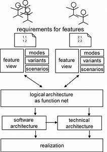 Se Rwth  Topic  U0026 39 Modeling Software Architecture  U0026 The