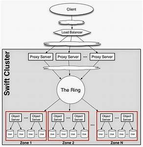 Diagram Showing The Architecture Of A Swift Object Storage