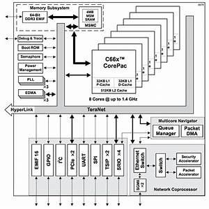 Mcus Or Soc Fpgas  Which Is The Best Solution