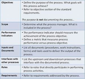 a sample process documentation we should wiki this With how to write a business process document