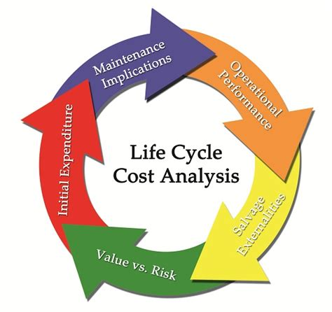product life cycle analysis template analysis template