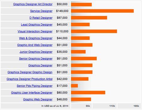 Graphic Design Salary by Graphic Designer Salary Update Jenifer Design