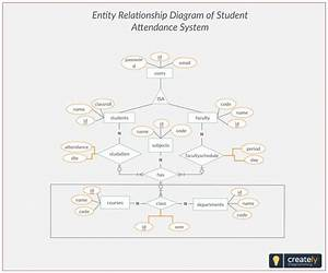 Er Diagram Student Attendance Management System  Entity