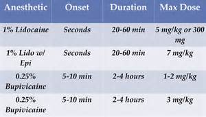 Anesthesia Local Anesthetic Chart