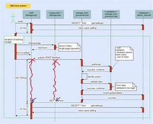 Uml Sequence Diagram For Php Form Submit