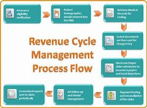 Revenue Cycle Management Process Flow