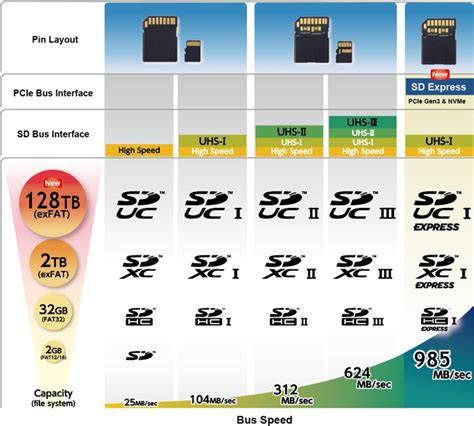 sd express memory cards  serve   removable solid