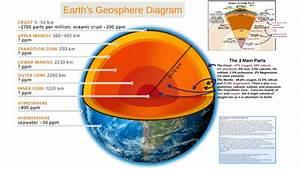 Worksheet On Geosphere Diagram