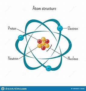 Gold Electron Diagram With Science