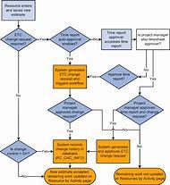 Change Request Process Flow Diagram