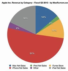 Apple Reports Q3 2013 Quarterly Results 6 9 Billion