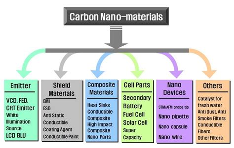 carbon nanotubescnt mwcnt swcnt carbon nano material technology