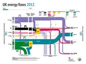Six Charts Show Mixed Progress For Uk Renewables  U2013 Energy