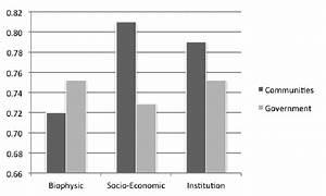Stakeholders U0026 39  Perception On The Biophysical  Socio