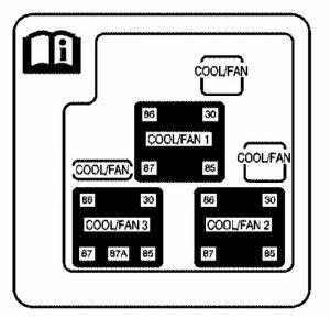 Gmc Sierra Mk1  2005  - Fuse Box Diagram