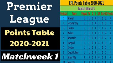 EPL Points Table 2020-2021. English Premier League Results ...