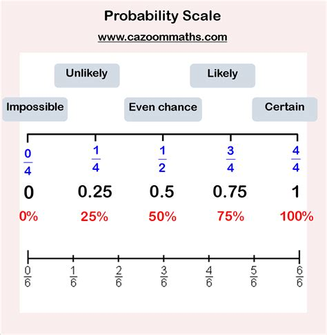 probability cazoom maths worksheets