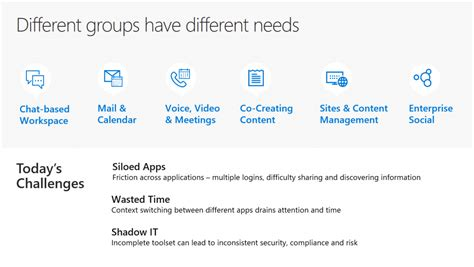 Office 365 Questions by Top 5 Office 365 Groups Questions And Answers From The
