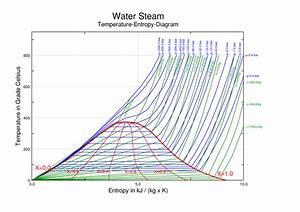 A Temperature Vs Entropy Chart For Steam