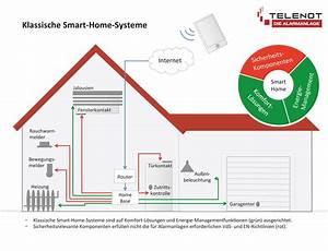 Smart Home Systeme Nachrüsten : verbraucherfalle smart home systeme sind unzuverl ssig ~ Articles-book.com Haus und Dekorationen