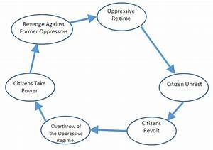 Using Systems Thinking To Analyze Isis