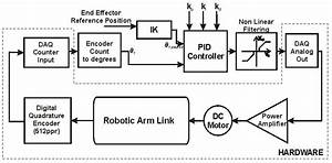 The Block Diagram Below Shows 3 Link Robotic Arm