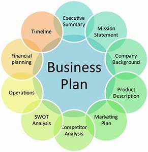 Major elements of a business plan