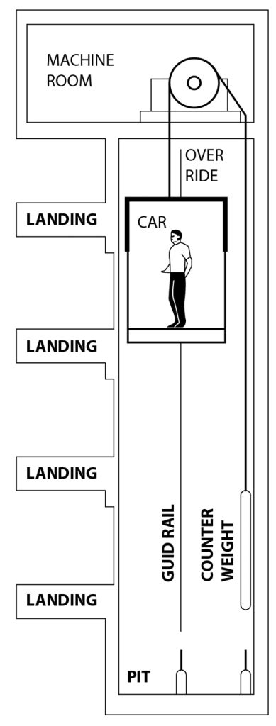 Home Lift Singapore
