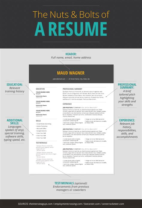 Resume Dos And Donts by Resume Tips To Get The Fix