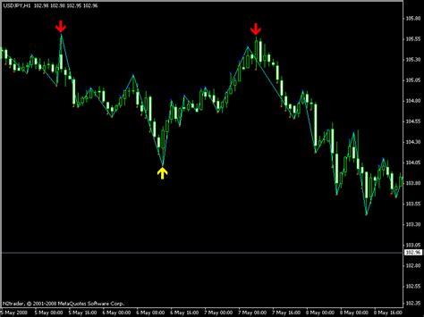 Zigzag Channels Indices Technical Indicators Mql5