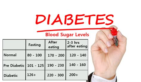 tests  normal blood sugar levels   diabetic