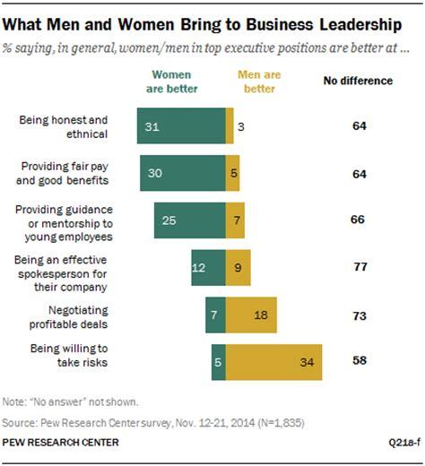 good leader   gender matter pew