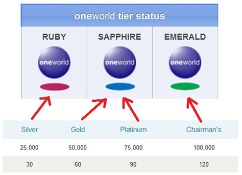US Airways Dividend Miles Oneworld Alliance Status Mapping ...