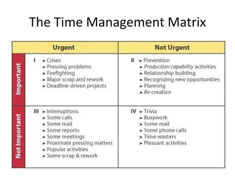 Important Urgent Matrix Template. time management using a ...